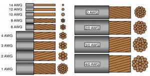 Calibre cables y extensiones